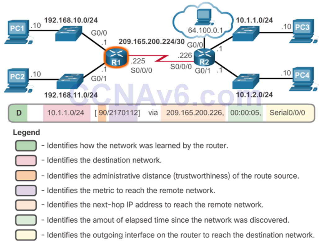 CCNA 2 v6.0 Study Material – Chapter 1: Routing Concepts 92