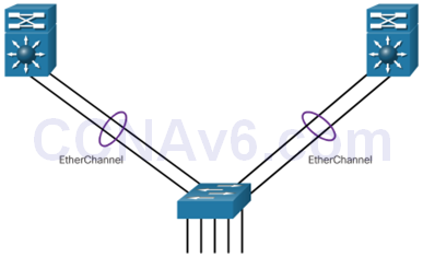 CCNA 3 v6.0 Study Material – Chapter 4: EtherChannel and HSRP 8