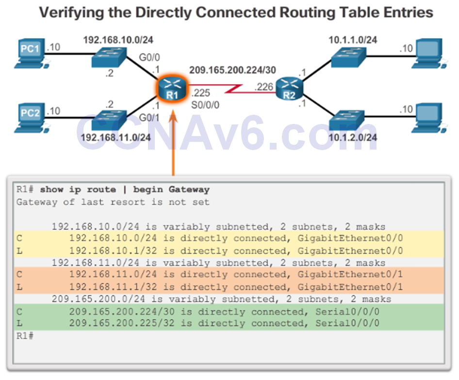 CCNA 2 v6.0 Study Material – Chapter 1: Routing Concepts 95