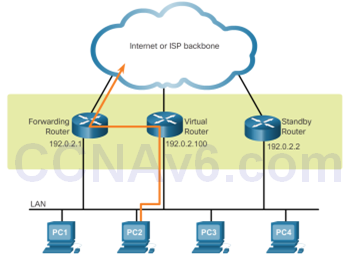 CCNA 3 v6.0 Study Material – Chapter 4: EtherChannel and HSRP 10