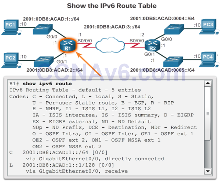 CCNA 2 v6.0 Study Material – Chapter 1: Routing Concepts 96