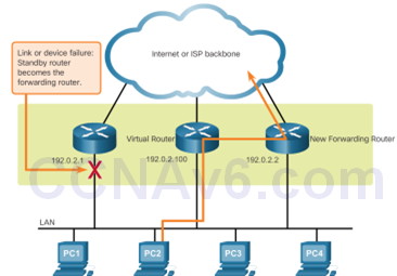 CCNA 3 v6.0 Study Material – Chapter 4: EtherChannel and HSRP 11