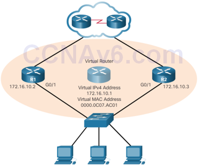 CCNA 3 v6.0 Study Material – Chapter 4: EtherChannel and HSRP 68