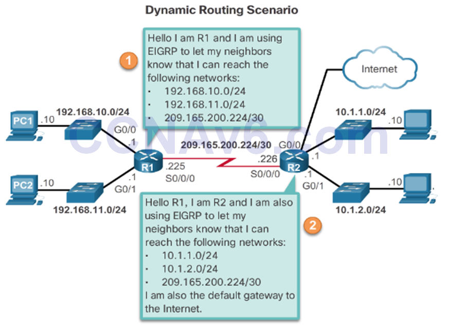 CCNA 2 v6.0 Study Material – Chapter 1: Routing Concepts 103