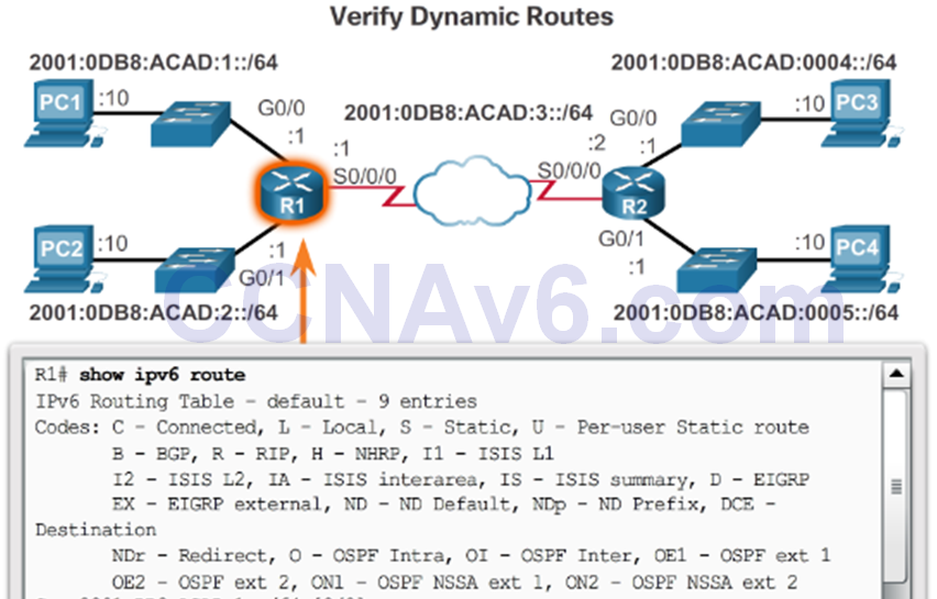 CCNA 2 v6.0 Study Material – Chapter 1: Routing Concepts 107