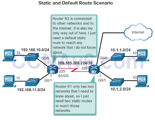 CCNA 2 v6.0 Study Material – Chapter 2: Static Routing 34