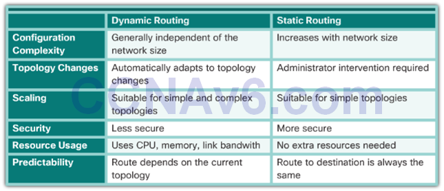 CCNA 2 v6.0 Study Material – Chapter 2: Static Routing 35