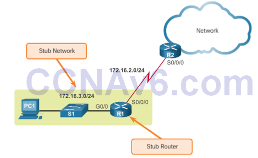CCNA 2 v6.0 Study Material – Chapter 2: Static Routing 36