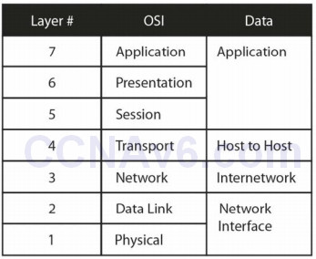 Section 1 – Networks, Cables, OSI, and TCPModels 109