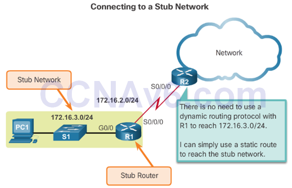 CCNA 2 v6.0 Study Material – Chapter 2: Static Routing 37