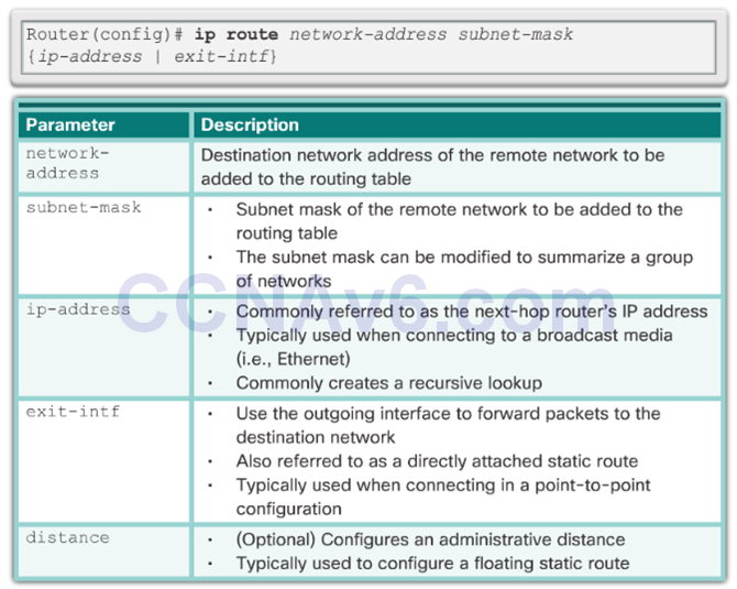 CCNA 2 v6.0 Study Material – Chapter 2: Static Routing 41