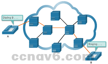 CCNA 4 v6.0 Study Material – Chapter 1: WAN Concepts 42