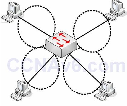 Section 2 – CSMA/CD, Switching, and VLANs 29