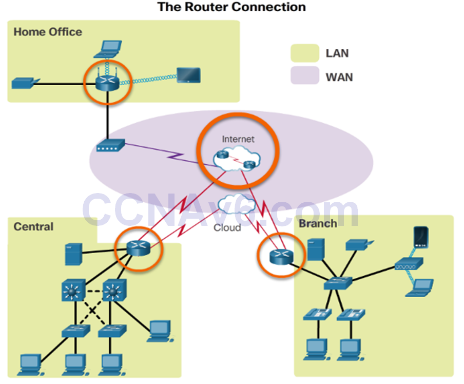 CCNA 2 v6.0 Study Material – Chapter 1: Routing Concepts 60