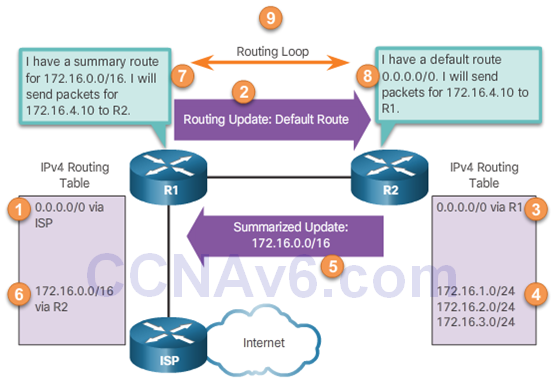 CCNA 3 v6.0 Study Material – Chapter 7: EIGRP Tuning and Troubleshooting 8