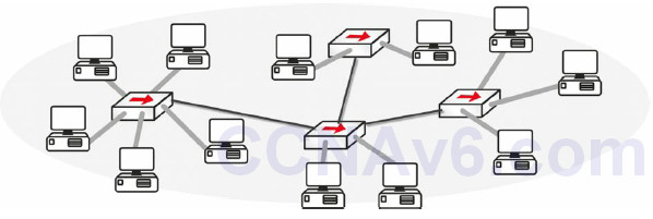 Section 2 – CSMA/CD, Switching, and VLANs 33
