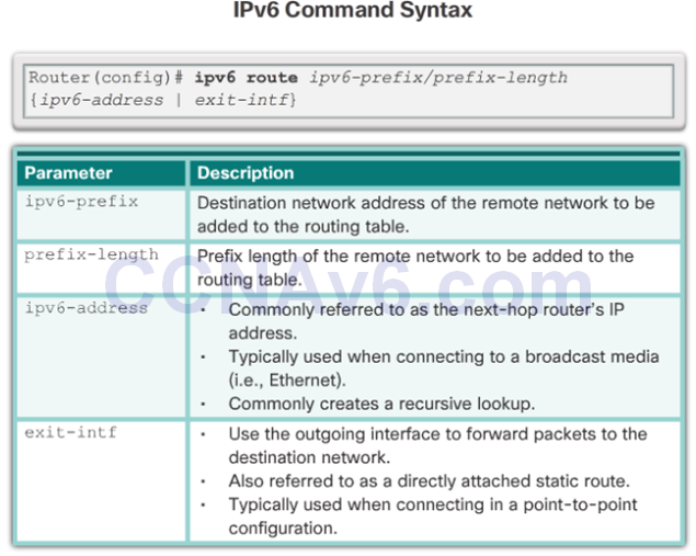 CCNA 2 v6.0 Study Material – Chapter 2: Static Routing 52