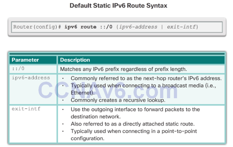 CCNA 2 v6.0 Study Material – Chapter 2: Static Routing 57