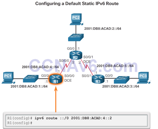 CCNA 2 v6.0 Study Material – Chapter 2: Static Routing 58