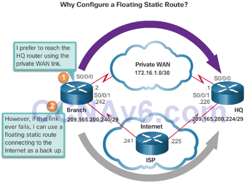 CCNA 2 v6.0 Study Material – Chapter 2: Static Routing 255