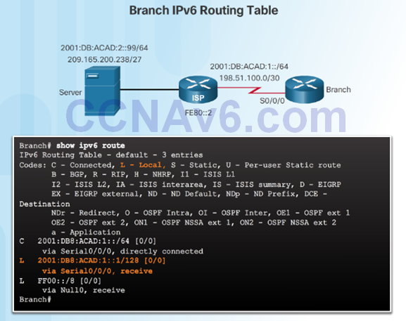 CCNA 2 v6.0 Study Material – Chapter 2: Static Routing 62