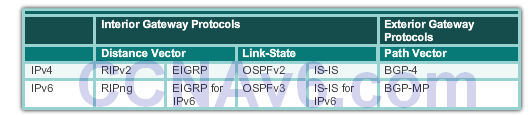 CCNA 2 v6.0 Study Material – Chapter 3: Dynamic Routing 30