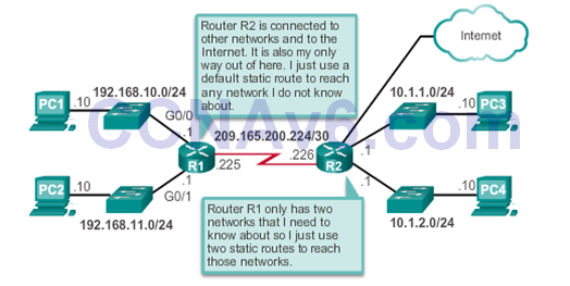 CCNA 2 v6.0 Study Material – Chapter 3: Dynamic Routing 31