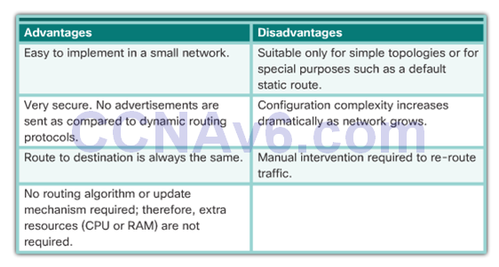 CCNA 2 v6.0 Study Material – Chapter 3: Dynamic Routing 32
