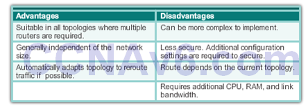 CCNA 2 v6.0 Study Material – Chapter 3: Dynamic Routing 33