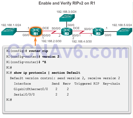 CCNA 2 v6.0 Study Material – Chapter 3: Dynamic Routing 39