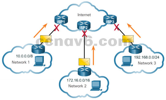 CCNA 1 v6.0 Study Material - Chapter 7: IP Addressing 25