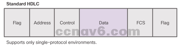 CCNA 4 v6.0 Study Material – Chapter 2: Point-to-Point Connections 10