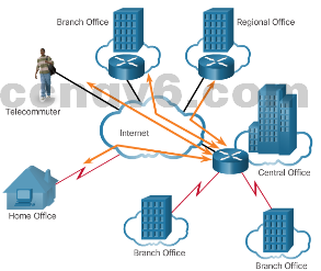 CCNA 4 v6.0 Study Material – Chapter 1: WAN Concepts 39