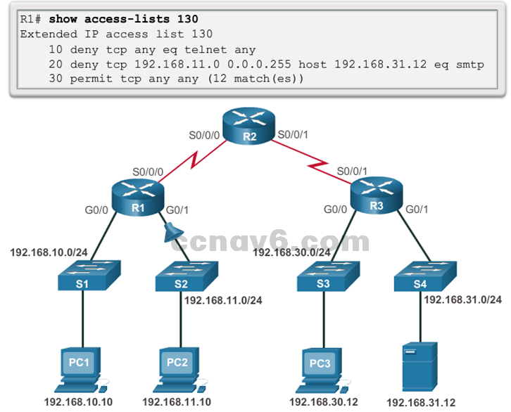 CCNA 4 v6.0 Study Material – Chapter 4: Access Control Lists 110