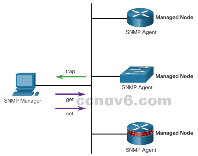 CCNA 4 v6.0 Study Material – Chapter 5: Network Security and Monitoring 15