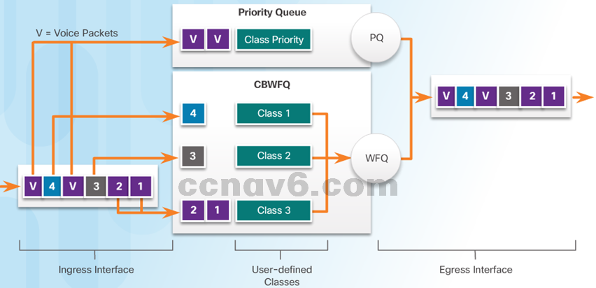 CCNA 4 v6.0 Study Material – Chapter 6: Quality of Service 24
