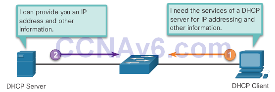 CCNA 2 v6.0 Study Material – Chapter 8: DHCP 37
