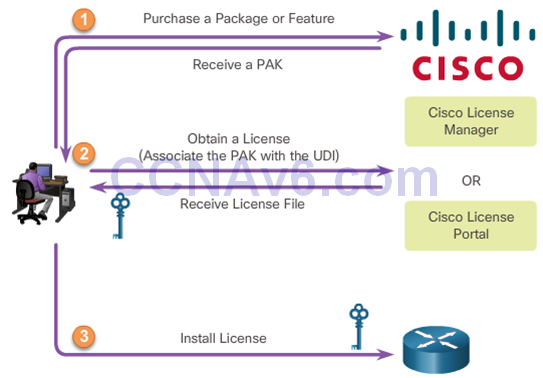 CCNA 2 v6.0 Study Material – Chapter 10: Device Discovery, Management, and Maintenance 26
