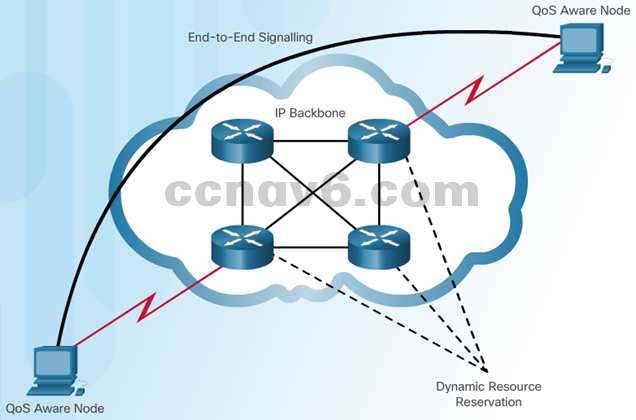 CCNA 4 v6.0 Study Material – Chapter 6: Quality of Service 27