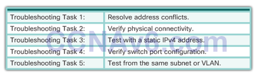 CCNA 2 v6.0 Study Material – Chapter 8: DHCP 49