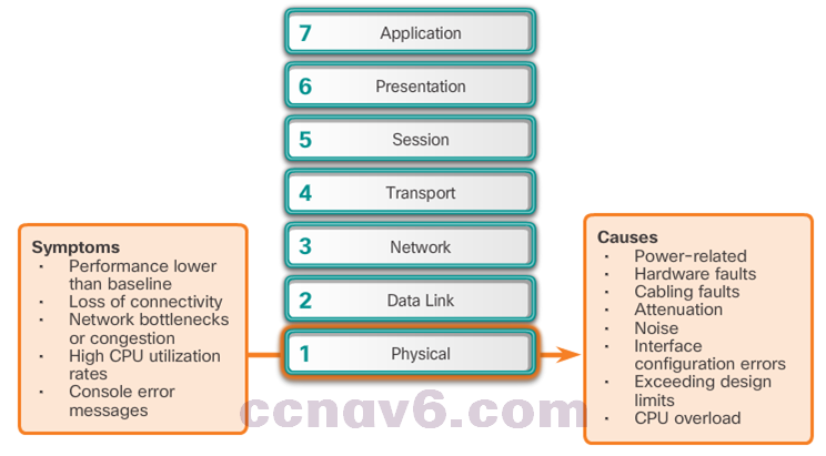 CCNA 4 v6.0 Study Material – Chapter 8: Network Troubleshooting 35