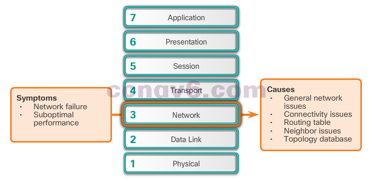 CCNA 4 v6.0 Study Material – Chapter 8: Network Troubleshooting 37