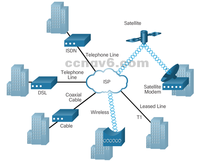 CCNA 4 v6.0 Study Material – Chapter 1: WAN Concepts 45