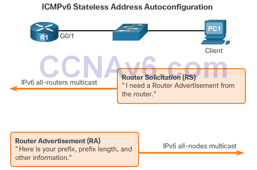 CCNA 2 v6.0 Study Material – Chapter 8: DHCP 52