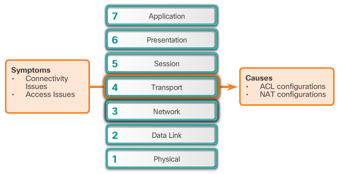 CCNA 4 v6.0 Study Material – Chapter 8: Network Troubleshooting 38