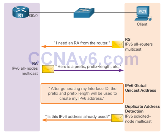 CCNA 2 v6.0 Study Material – Chapter 8: DHCP 53