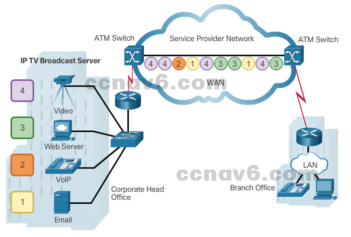 CCNA 4 v6.0 Study Material – Chapter 1: WAN Concepts 51
