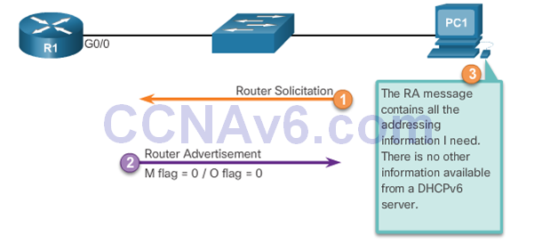 CCNA 2 v6.0 Study Material – Chapter 8: DHCP 55