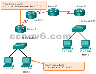 CCNA 1 v6.0 Study Material - Chapter 11: Build a Small Network 41