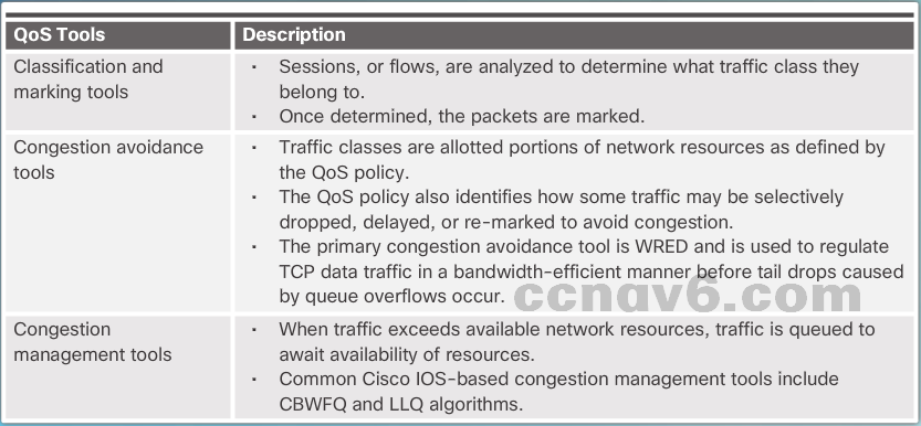 CCNA 4 v6.0 Study Material – Chapter 6: Quality of Service 29